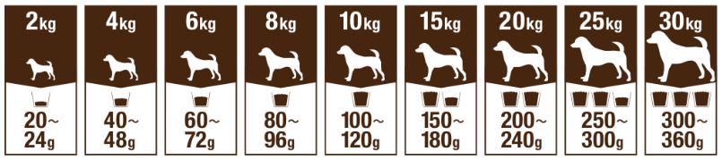 成犬用の参考給餌量